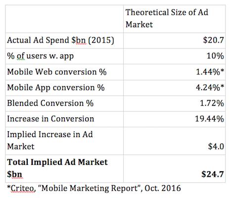 Criteo mobile marketing report, October 2016