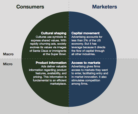 Advertising played four crucial economic and societal roles. Graphic credit: Forrester Research