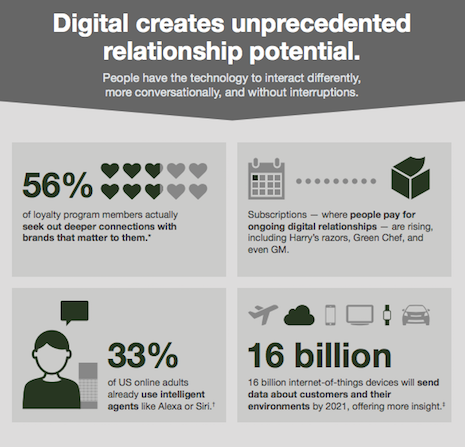 Digital creates unprecedented relationship potential. Graphic credit: Forrester Research