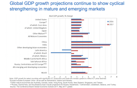 Global GDP growth projections continue to show cyclical strengthening in mature and emerging markets. Source: The Conference Board Global Economic Outlook 2017, May 2017 update