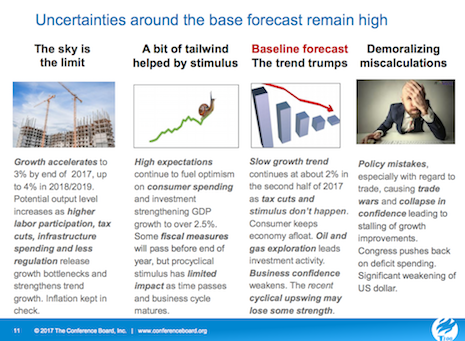 Uncertainties around the base forecast remain high. Source: The Conference Board