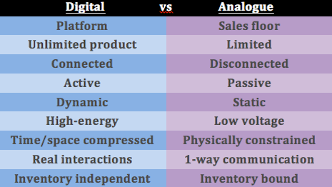 Digital versus analog approach for luxury retailers