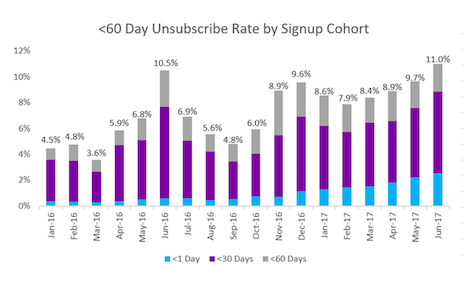 <60-day unsubscribe rate by signup cohort