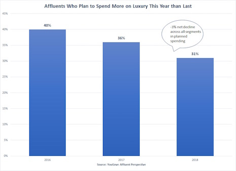 Affluents who plan to spend more on luxury this year than last. Source: YouGov