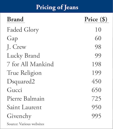 Pricing of jeans. Source: Various Web sites
