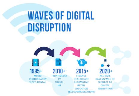 Waves of digital disruption