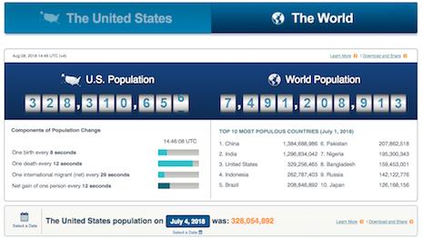 U.S. and World Population Clock. See here: https://www.census.gov/populationwidget/popclock/