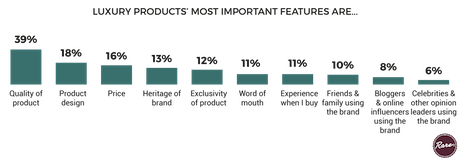 Luxury products' most important features are ... Source: Rare