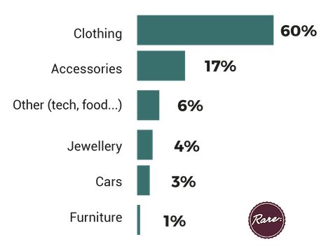 Category of luxury brand respondents would always buy from if it was available. Source: Rare