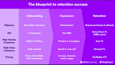 Customer retention is as important, if not more, than customer acquisition. Image credit: Brightback