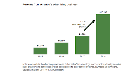 Revenue from Amazon's advertising business is on a steady upward trajectory. Image credit: Forrester