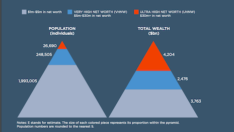 Picture of the Chinese wealthy (2019E). Source: Wealth-X