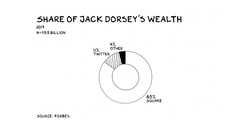 Share of Twitter and Square CEO Jack Dorsey's wealth. Image credit: Scott Galloway, Forbes