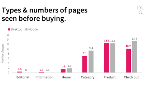 Types and numbers of pages seen before buying. Source: Contentsquare