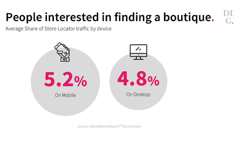 People interested in finding a boutique: Average share of store locator traffic by device. Source: DLG