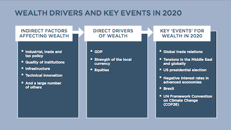 Wealth drivers and key events in 2020. Source: Wealth-X