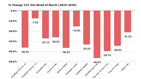 Footfall to shopping malls during the second week of March 2020 as compared March 2019 from Placer.ai report. Image courtesy of Placer.ai