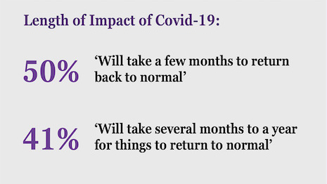 Agility Research interviewed luxury executives about when COVID-19 shutdowns would end. Image credit: Agility Research