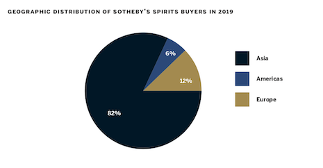 Asian consumers purchased the most spirits last year according to Sotheby's Wine Market Report 2019. Image courtesy of Sotheby's