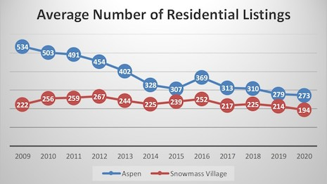 Average number of residential listings in Colorado's Aspen versus Snowmass Village. Source: Aspen Snowmass Sotheby's International Realty