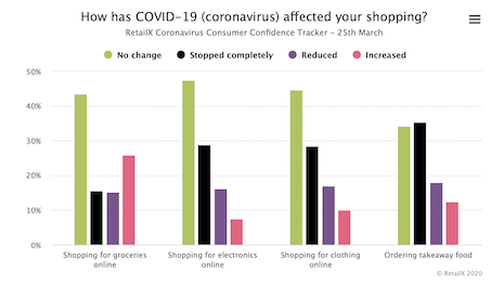 How long consumers expect COVID-19 issues to last. Image courtesy of RetailX