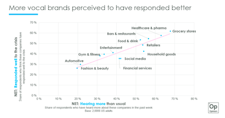 More vocal brands perceived to have responded better in COVID-19 crisis. Source: Opinium Research