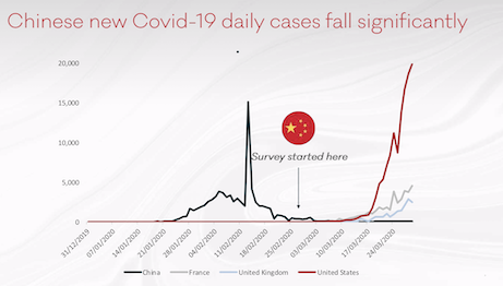 Altiant's latest report tracks consumer behavior after Covid-19 cases began to fall in China. Image courtesy of Altiant