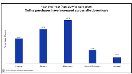 Online luxury purchases increased 82 percent year-over-year between April 2019 and April 2020. Image credit: Bluecore