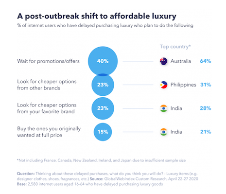 A post-outbreak shift to affordable luxury. Source: GlobalWebIndex