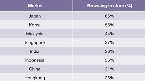 Japanese and Korean consumers like to browse in stores. Image credit: Agility Research and Strategy