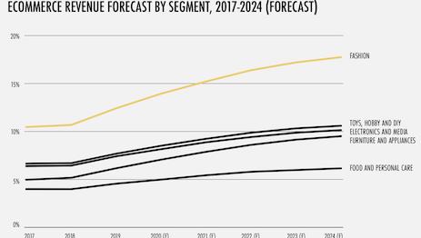 Ecommerce revenue forecast by segment. Image courtesy of RetailX