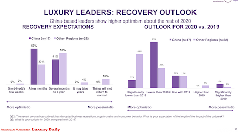 Agility Research & Strategy explores recovery outlook from luxury leaders in China. Image courtesy of Agility Research & Strategy