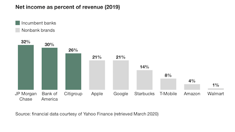 Net income as percent of revenue of banks versus nonbank brands. Image courtesy of Forrester Research