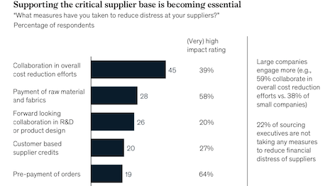 Supporting the critical supplier base is becoming essential. Image courtesy of McKinsey
