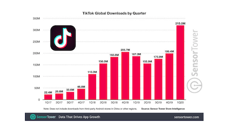 TikTok global downloads by quarter. Source: SenserTower