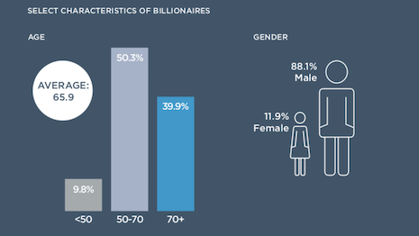 88.1% of billionaires male and the average age is 65.9. Image courtesy of Wealth-X
