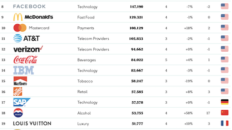 Louis Vuitton broke the top 20 on Kantar's BrandZ Top 100 Most Valuable Global Brands ranking list. Image courtesy of Kantar