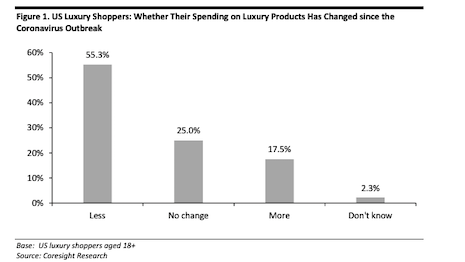U.S. luxury shoppers: Whether their spending on luxury products has changed since the coronavirus outbreak. Base: U.S. luxury shoppers ages 18+. Source: Coresight Research