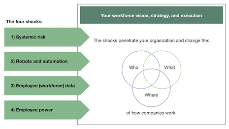 Four Shocks Assault Your Current Workforce Strategy From The Outside according to Forrester. Image courtesy of Forrester