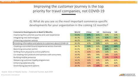 Travel companies are prioritizing investment in the customer journey over Covid-19. Image credit: Euromonitor International