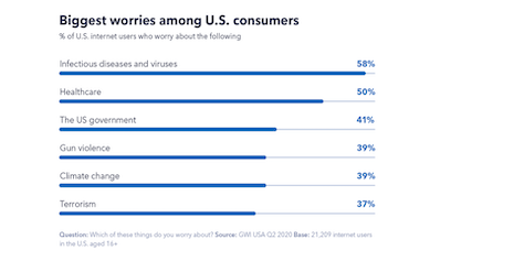 Biggest worries among U.S. consumers. Source: GlobalWebIndex