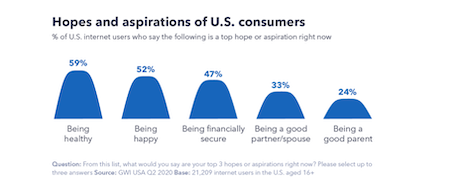 Hopes and aspirations of U.S. consumers. Source: GlobalWebIndex