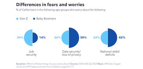 Differences in fears and worries. Source: GlobalWebIndex