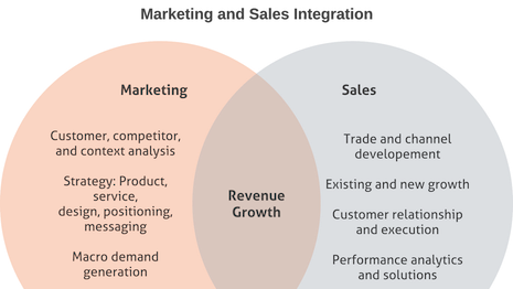 Marketing and sales integration. Source: Chief Outsiders