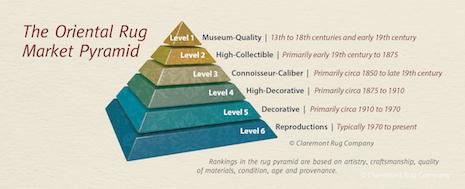 Oriental rug market pyramid