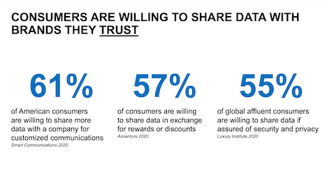 Consumers are willing to share data with the brands that they trust. Sources: Smart Communications, Accenture, Luxury Institute
