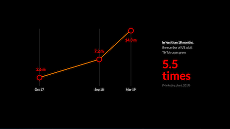 The number of adult U.S. TikTok users grew 5.5 times in the past 18 months. Image credit: Popcorn Growth